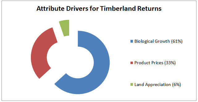 Attribute Drivers for timberland Returns